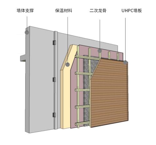 UHPC建筑装饰解决方案-标准板
