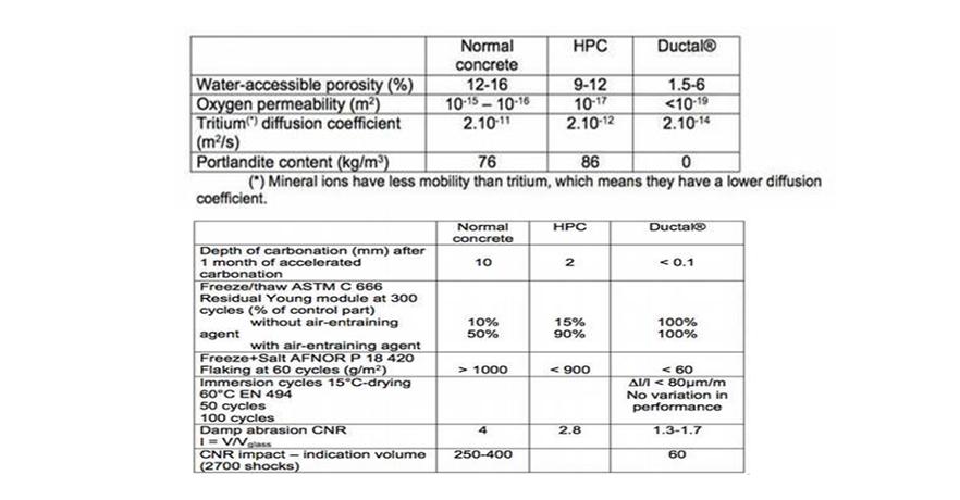 超高性能混凝土(UHPC),UHPC